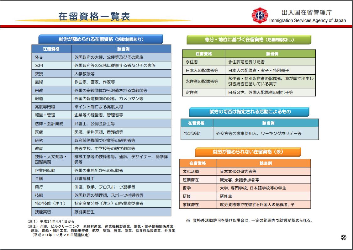 法務省の在留資格一覧表